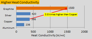 Higher Heat Conductivity