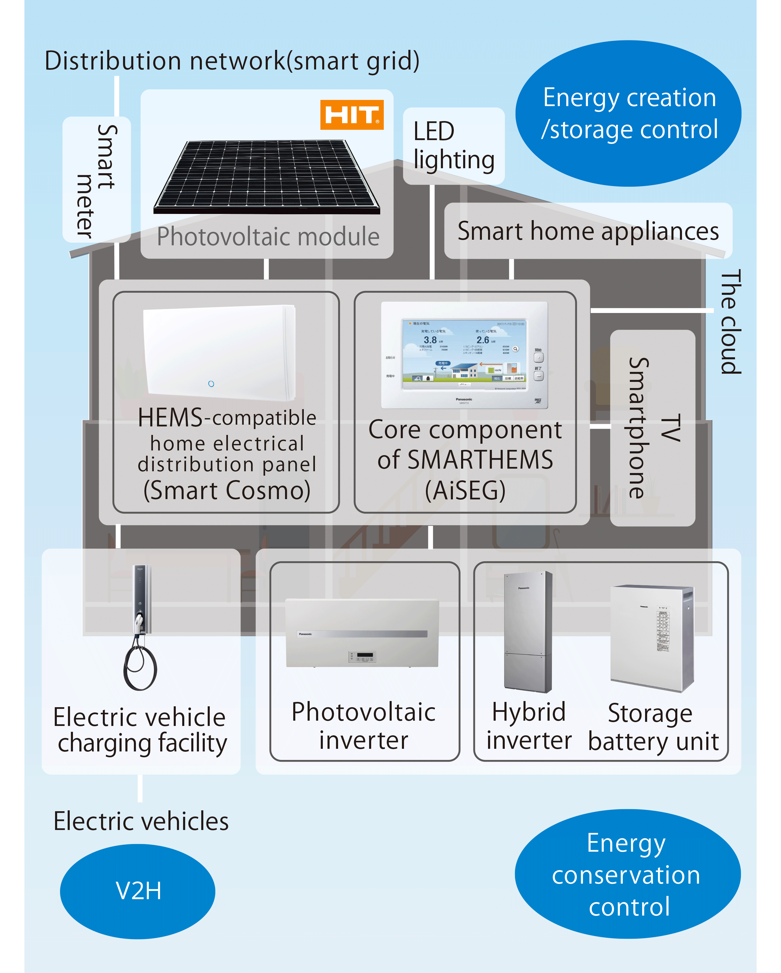 Figure: The electric power that is generated by HIT photovoltaic modules, etc., and enters the home through Smart Grids is controlled by Smart Cosmo, a HEMS compatible home electrical distribution panel, and AiSEG, which forms the core of the SMARTHEMS system. Energy is created, stored, and used by means of power conditioners, power stations, and storage battery units. Energy-saving control is provided for LED lighting, home appliances and equipment. Another SMARTHEMS feature is its ability to exchange electric power with an electric vehicle using power transmission and reception equipment as a V2H (Vehicle to Home) system.