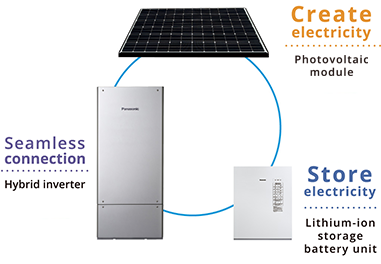 Efficiently linking energy creation (photovoltaic modules) and energy storage (lithium-ion storage battery units) in a power station