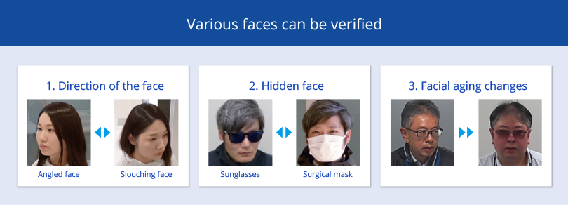 Figure: Panasonic's facial recognition technology can verify a variety of faces, including angled faces, faces with a slouching posture, faces partially hidden by sunglasses or surgical masks, or faces with time-related changes.