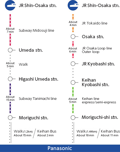 Subway:Take the JR Tokaido line to Osaka station or the subway Midosuji line bound for Umeda Station and get off at Umeda. Walk 5 minutes to Subway Tanimachi line, Higashi-Umeda station. Take the subway bound for Dainichi and get off at Moriguchi station. 15 minute walk to Panasonic or you can take the Keihan bus No. 2 or 4 from Moriguchi station to Panasonic Mae stop. (about 2 min.) Keihan line:Take the JR Tokaido line to Osaka station. Change to JR Osaka Loop line (Outer loop) and get off at JR Kyobashi station. (about 6 min.) Go to Keihan line and take the express or limited express (kyuko or junkyu) to Moriguchi-shi station. Walk 18 minutes to Panasonic or take the Keihan bus No. 2 or 4 from Moriguchi-shi station, Higashi-guchi exit bus stop #2 to Panasonic Mae stop. (about 11 min.)