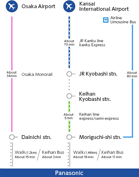 From Osaka Airport:Take on, Minami-guchi exit t bout 70 min.) Change to gashi-guchi exit bus st min.) to Keihan Moriguc e stop. (about 11 min.)