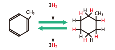 Image of chemical reaction: Hydrogen absorbed to toluene becomes organic hydride (MCH). In addition, hydrogen is discharged while organic hydride becomes toluene.