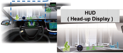Image of HUD (Heads up Display) unit projects information on the windshield