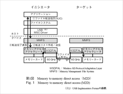 代表図,第1図 Memory to memory direct access(M2D)