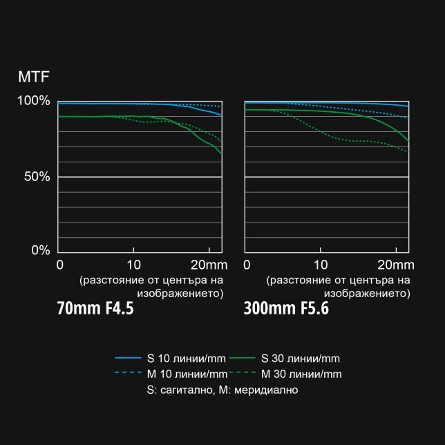 S-R70300 Диаграма на MTF