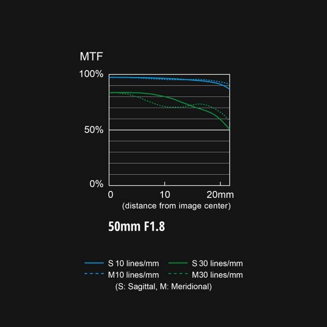 S-S50 MTF chart
