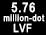 Viseur à vision directe de 5 760 000 points