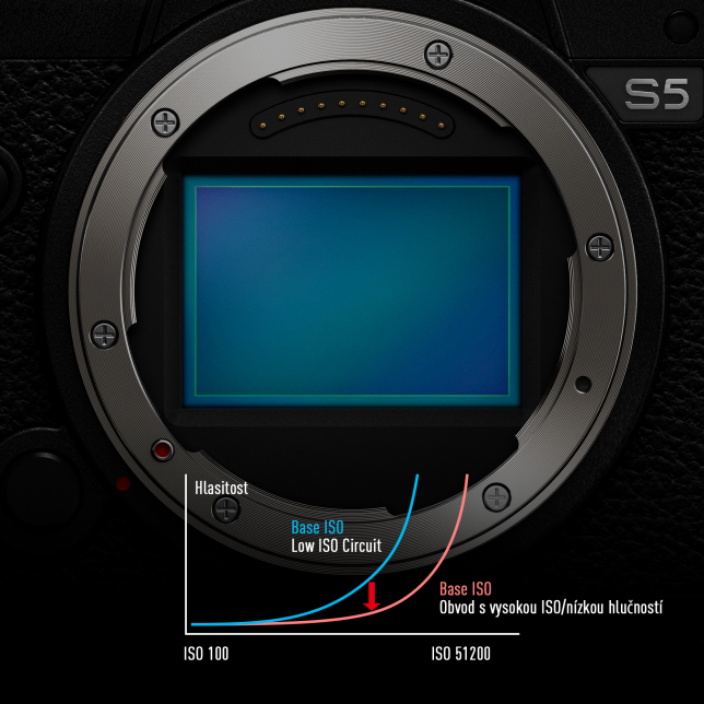 Full-Frame snímač CMOS s rozlišením 24,2 MP a technologií Dual Native ISO