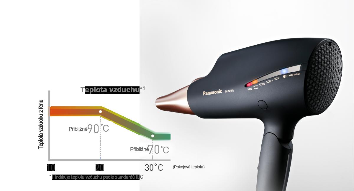 Speciální režim pro vlasy, pokožku hlavy a pleť – režim inteligentní regulace teploty