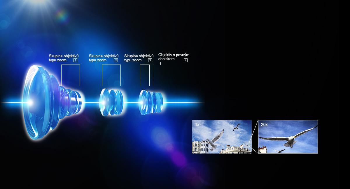 20× optický zoom se systémem 4 pohyblivých skupin čoček
