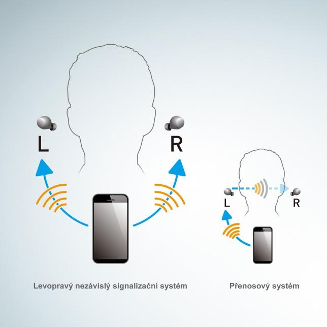 Nezávislé připojení levého a pravého sluchátka