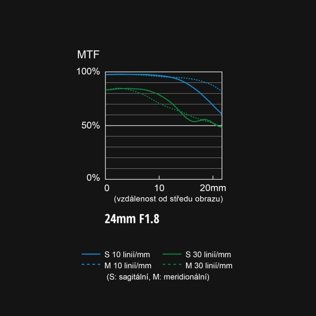 S-S24 graf MTF