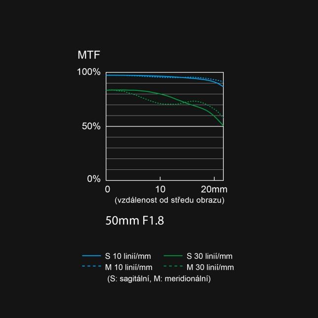 S-S50 graf MTF