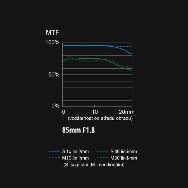 Graf S-S85 MTF