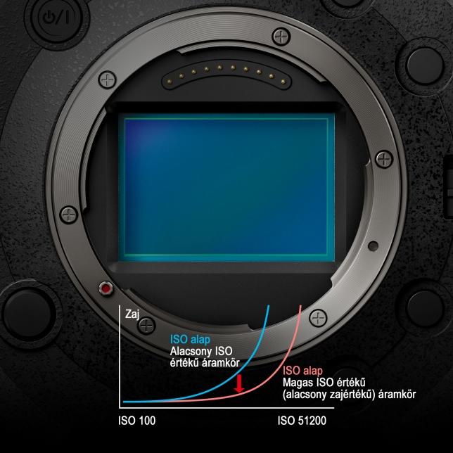 24,2 MP full-frame érzékelő Dual Native ISO technológiával