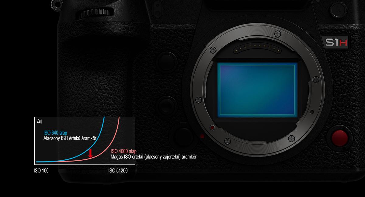 Új fejlesztésű full-frame érzékelő Dual Native ISO technológiával