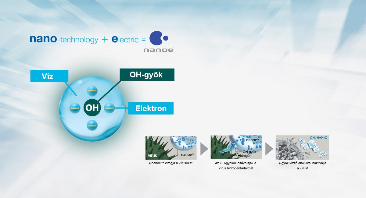 Nanoe™ – vegyi és ártalmas anyagok nélkül – csak tiszta levegő