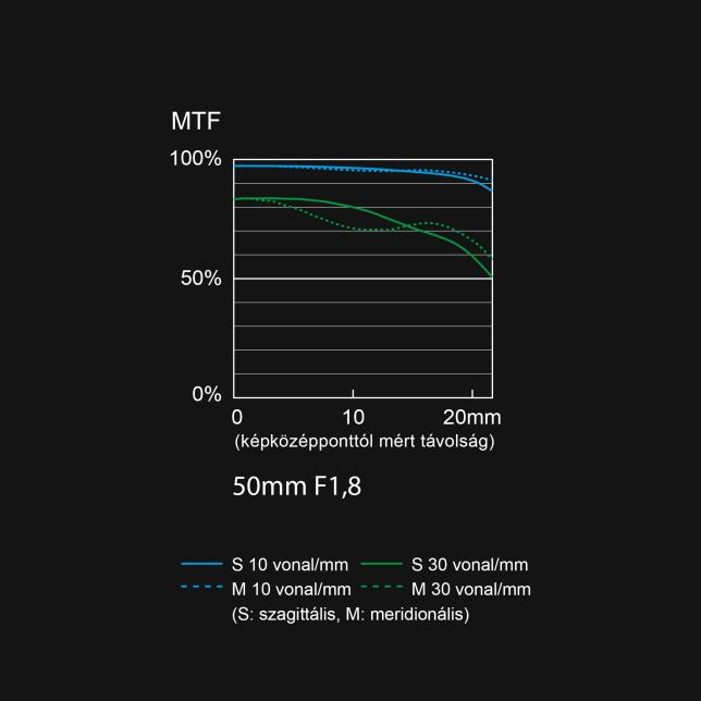 S-S50 MTF diagram