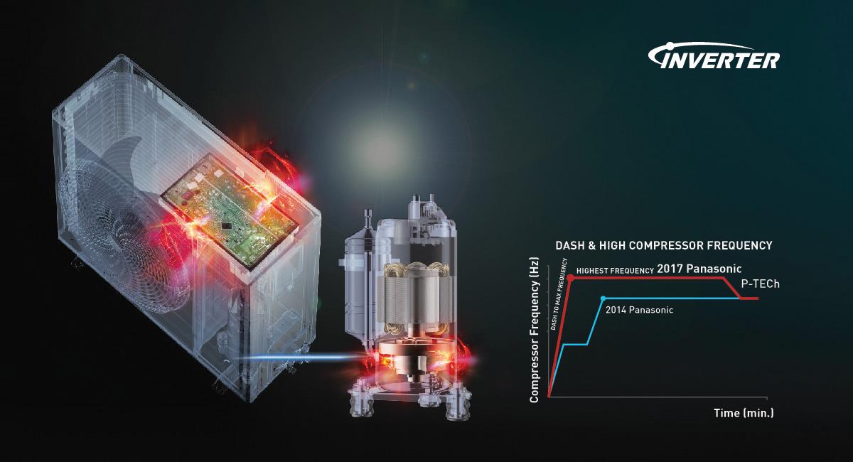 Inverter Technology