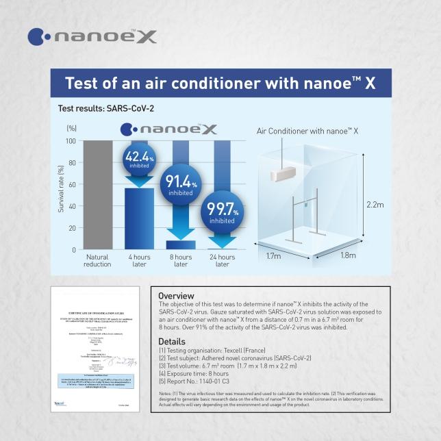 nanoe™ X is Effective in Inhibiting Adhered Novel Coronavirus (SARS-CoV-2)