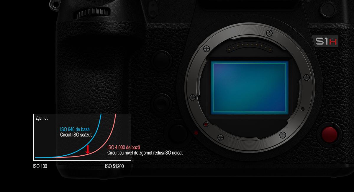 Senzor tip cadru întreg cu design nou, cu tehnologie ISO duală nativă