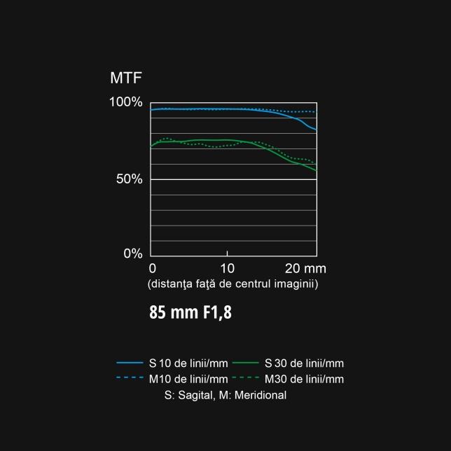Diagramă MTF S-S85
