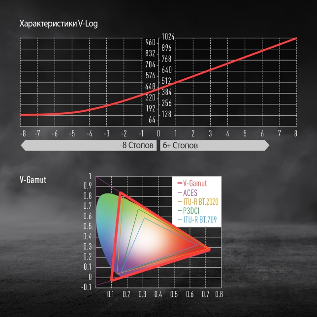 14+ стопов динамического диапазона при записи в формате V-Log и V-Gamut