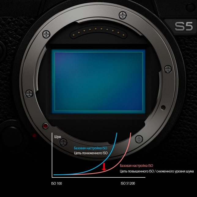 CMOS-сенсор с разрешением 24,2 МП и технологией Dual Native ISO (двух базовых ISO)