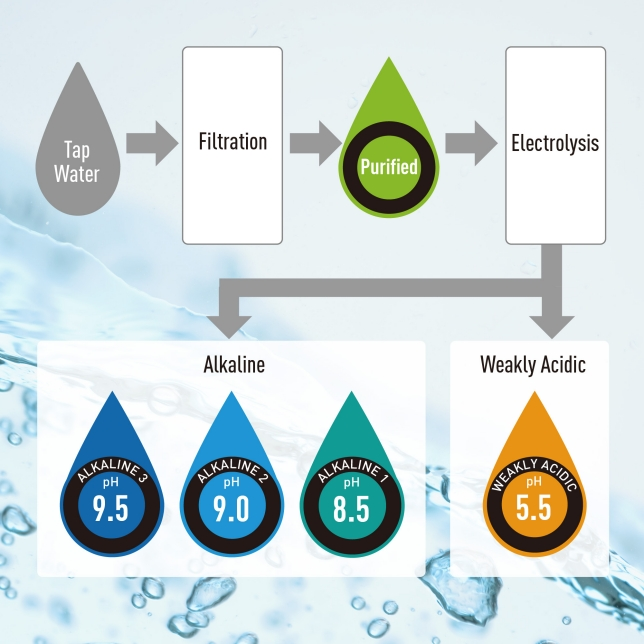 Generates 5 Kinds of Water to Support Your Life