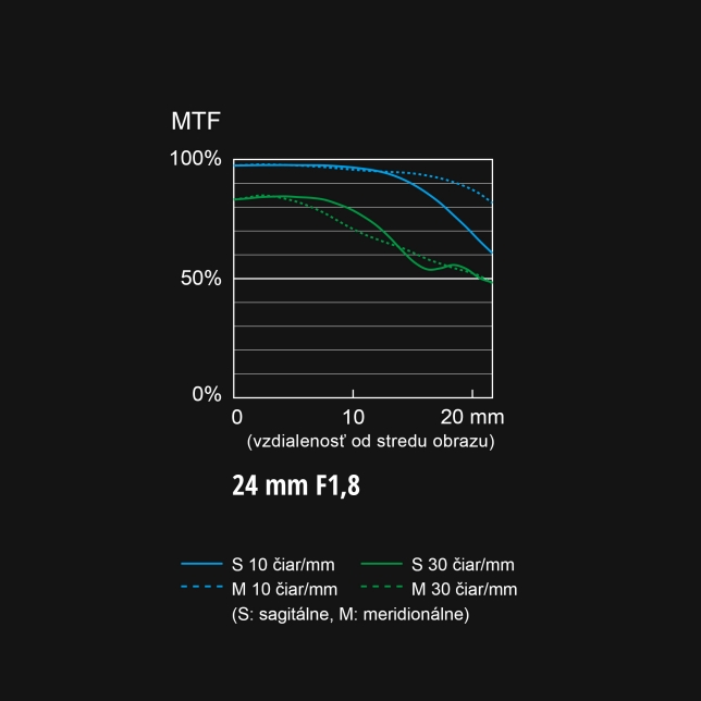 Graf MTF objektívu S-S24