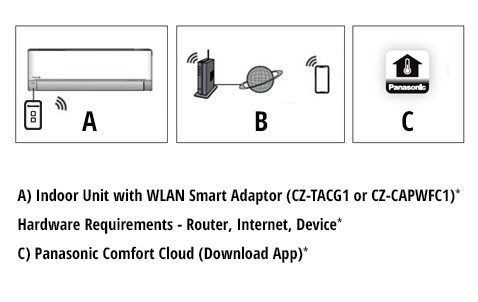 CZ-TACG1 Panasonic WLAN Smart Adaptor