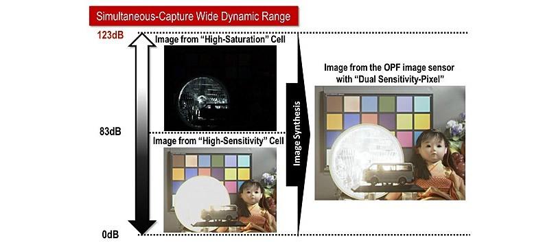 Panasonic představuje jako první na světě*1 převratnou technologii fotografického snímače CMOS na organické bázi