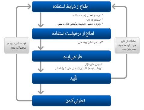 تکرار مراحل طراحی، توسعه و اصلاح