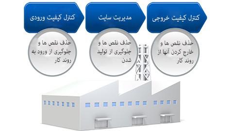 تضمین کیفیت از یک سیستم تولید کنترل شده دقیق