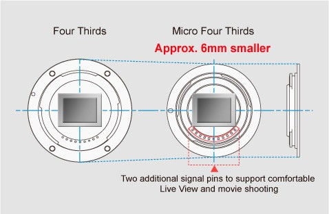 Image of Based on the Micro Four Thirds System Standard
