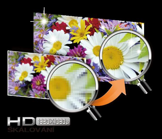 Škálování do rozlišení 1080p a 108MHz/12bitový port DAC