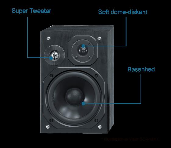 3-vejs højttalere med basrefleks