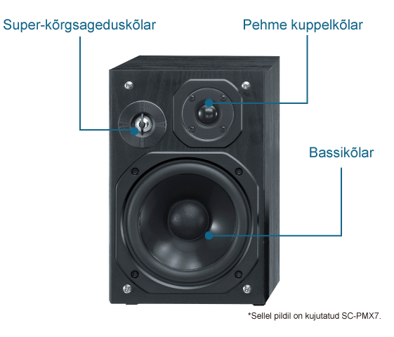 3-suunaline bassipeegeldusega kõlarisüsteem