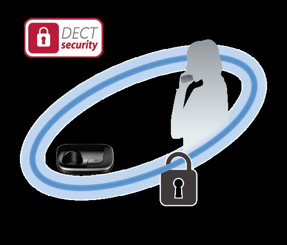 Ασφάλεια DECT Security