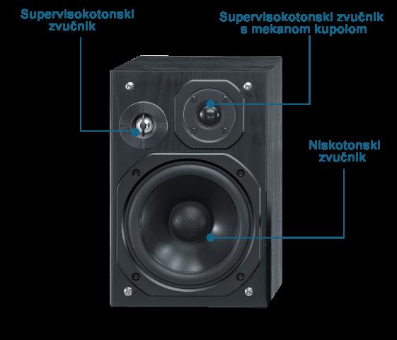 Sustav trosmjernih zvučnika Bass-Reflex