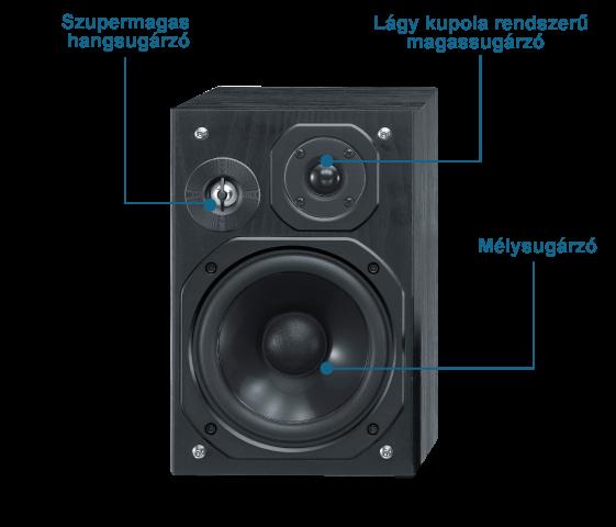 3 utas bass reflex hangsugárzórendszer