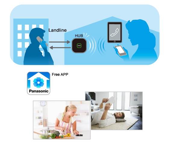 Smartphone Connect for Home Phones*1