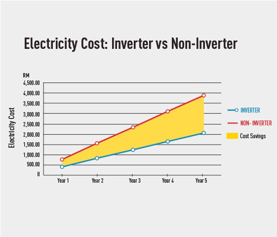 Cost savings up to RM365 per year with INVERTER Model