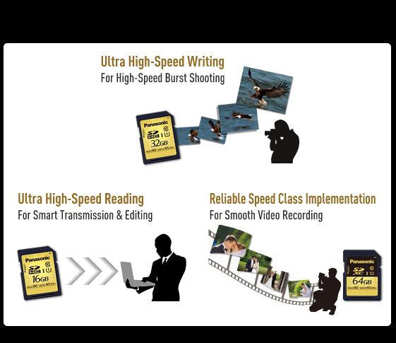 Ultra High Speed - UHS-I