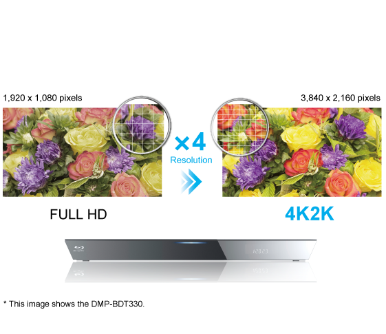 Built-in 4K (UHD) Up-scaling