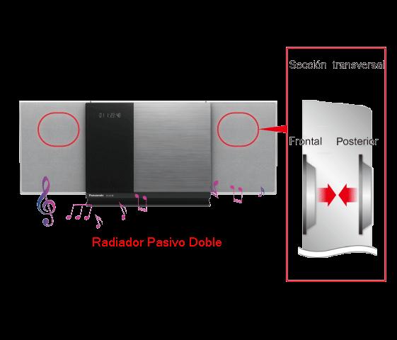 """Sección transversal frontal posterior<br /> Radiador pasivo doble <br /><span style=""""font-size:x-small;"""">*Esta imagen muestra el SC-HC38</span>"""