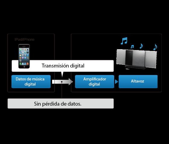 """ipod/iphone Datos de música digital<br />Transmisión digital<br />Amplificador digital<br />Altavoz<br />Sin pérdida de datos.<br /><span style=""""font-size:x-small;"""">*Esta imagen muestra el SC-HC38</span>"""