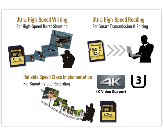Ultra High Speed - UHS-I