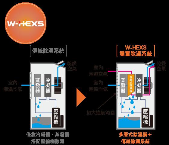 W-HEXS更節能的雙重除濕系統
